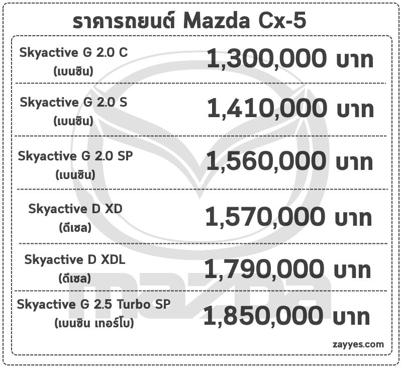 ราคารถยนต์ Mazda Cx-5 (มาสด้า ซีเอกซ์ ห้า)